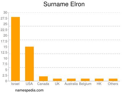 Surname Elron