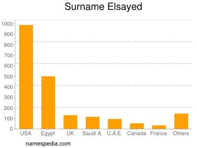 Surname Elsayed