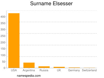 Surname Elsesser