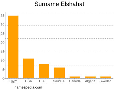 Surname Elshahat