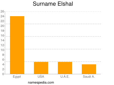 Familiennamen Elshal