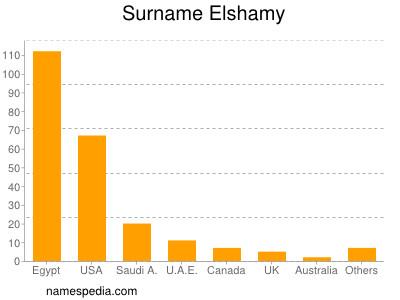 Surname Elshamy