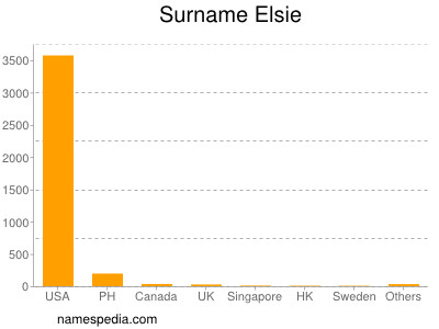 Surname Elsie