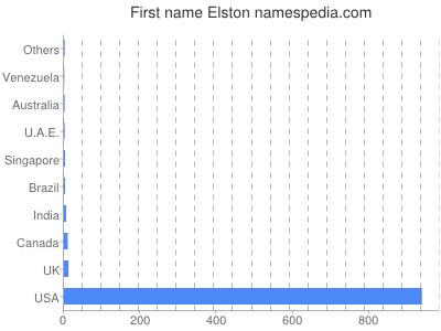 Vornamen Elston