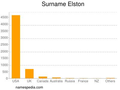 Familiennamen Elston