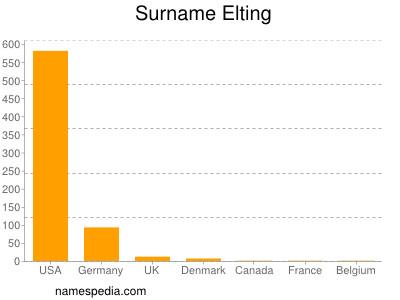 Surname Elting