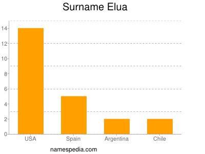 Surname Elua