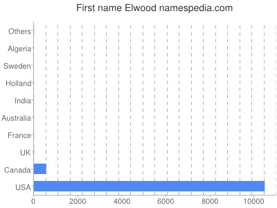 Given name Elwood