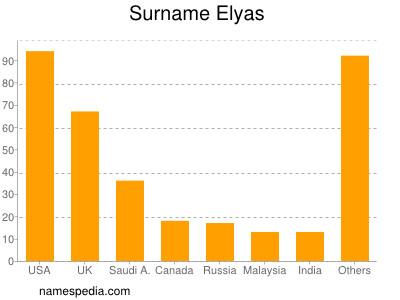 Surname Elyas