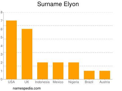 Surname Elyon