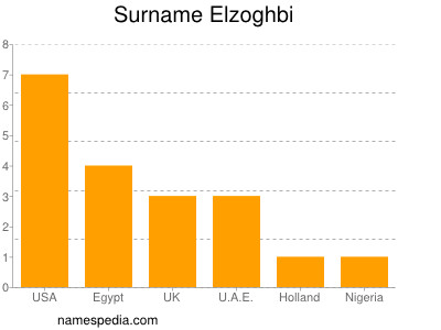 Surname Elzoghbi