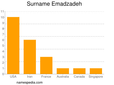 Surname Emadzadeh
