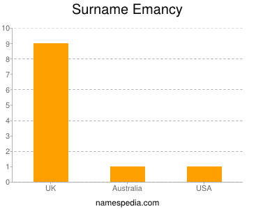 Surname Emancy