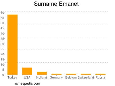 Surname Emanet