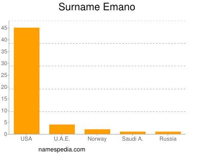 nom Emano