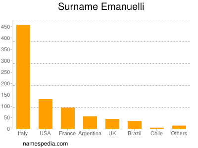 Surname Emanuelli