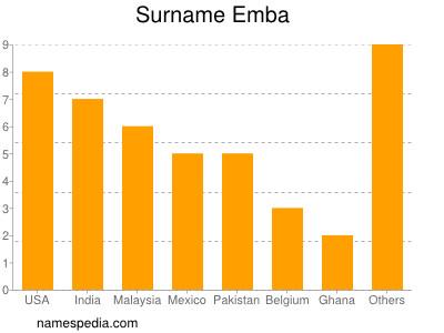 Surname Emba