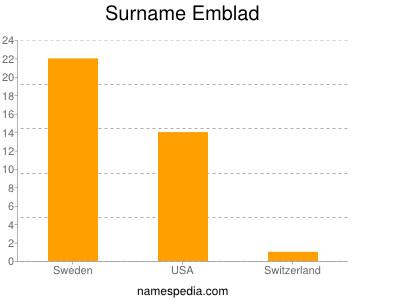 Surname Emblad