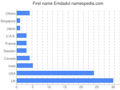 Given name Emdadul