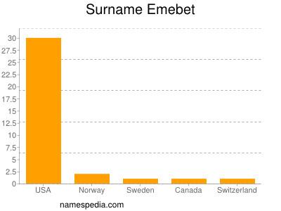 Surname Emebet