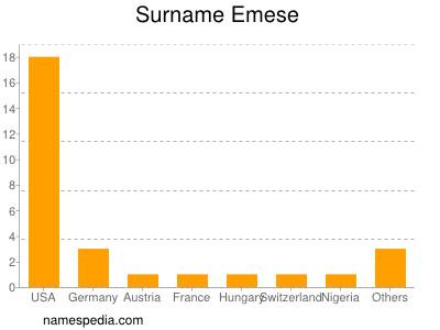 Surname Emese