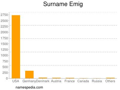 Surname Emig