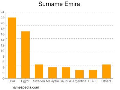 Surname Emira