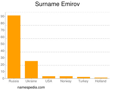 Surname Emirov