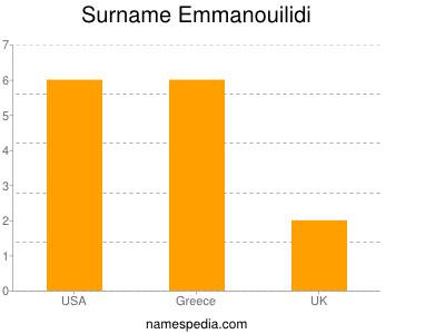 Surname Emmanouilidi