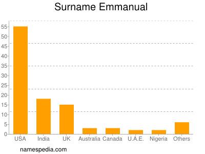 Surname Emmanual