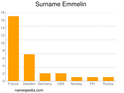 Surname Emmelin