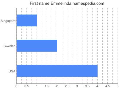 Given name Emmelinda
