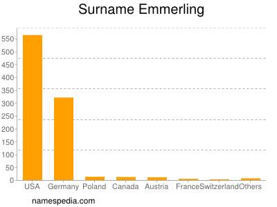 Surname Emmerling