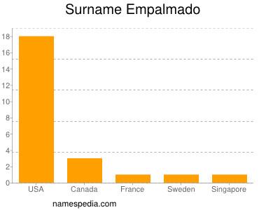 Surname Empalmado