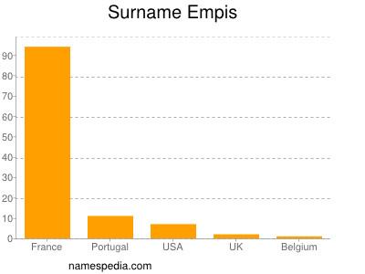 Surname Empis