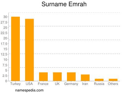 Surname Emrah