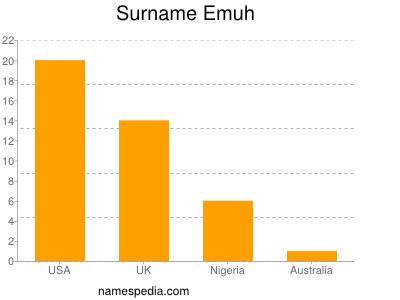 Surname Emuh