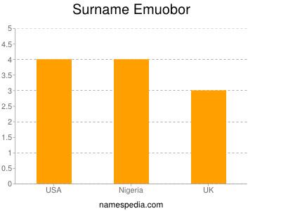 Familiennamen Emuobor