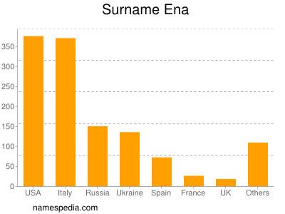 Surname Ena