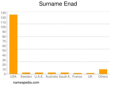 Surname Enad