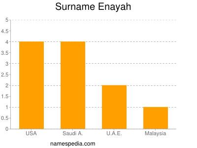 Surname Enayah