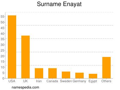 Surname Enayat