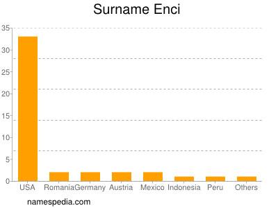 Surname Enci