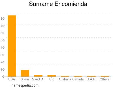 Surname Encomienda
