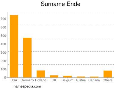 Surname Ende
