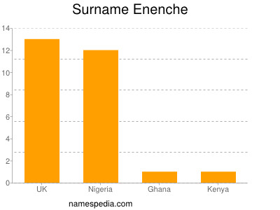 Surname Enenche