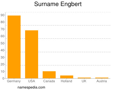 Surname Engbert
