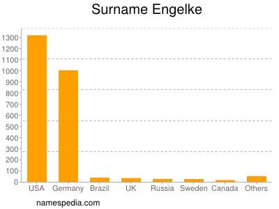 Surname Engelke
