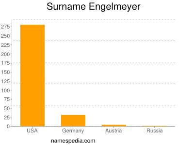 Surname Engelmeyer