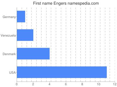 Vornamen Engers